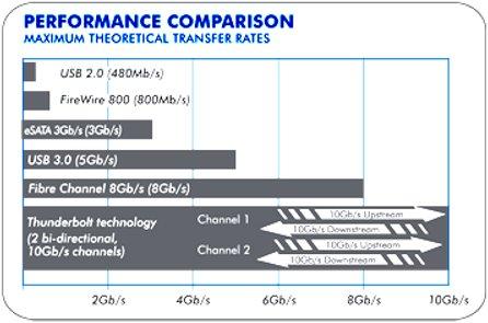 Thunderbolt Performance Chart