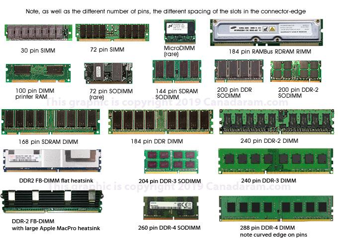 Photo of RAM modules types